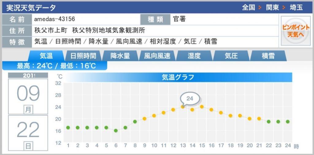 2019年9月22日 三峯神社の気温