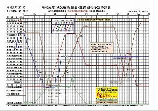 秩父夜祭 2019年 屋台・笠鉾 曳行予定時刻表(時間と場所)